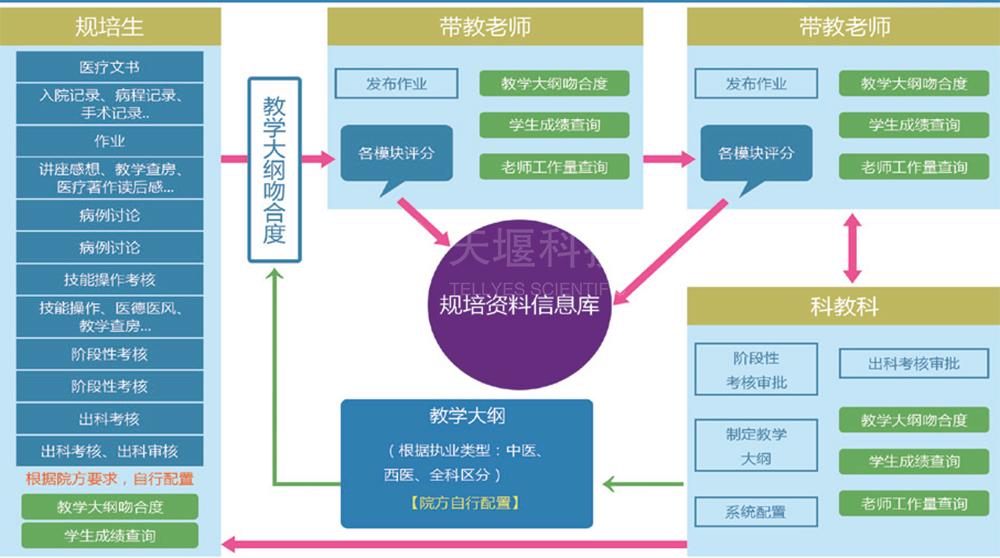 住院医师规范化培训管理系统